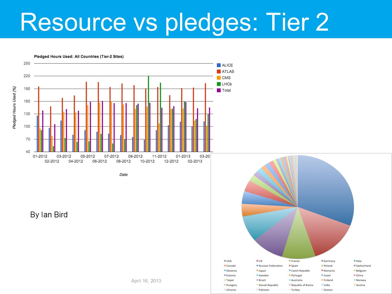 Resource vs pledges: Tier 2