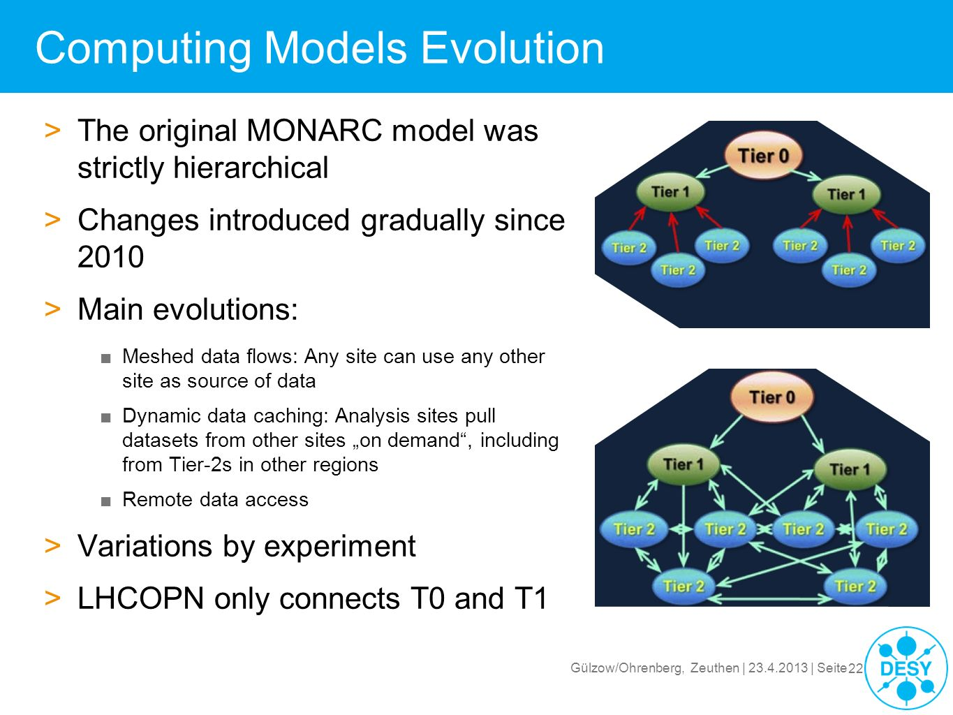 Computing Models Evolution