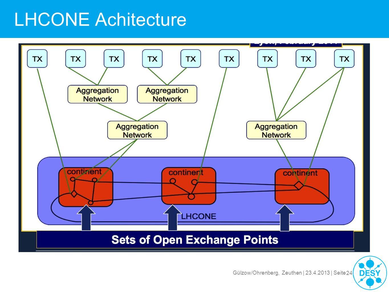 LHCONE Achitecture