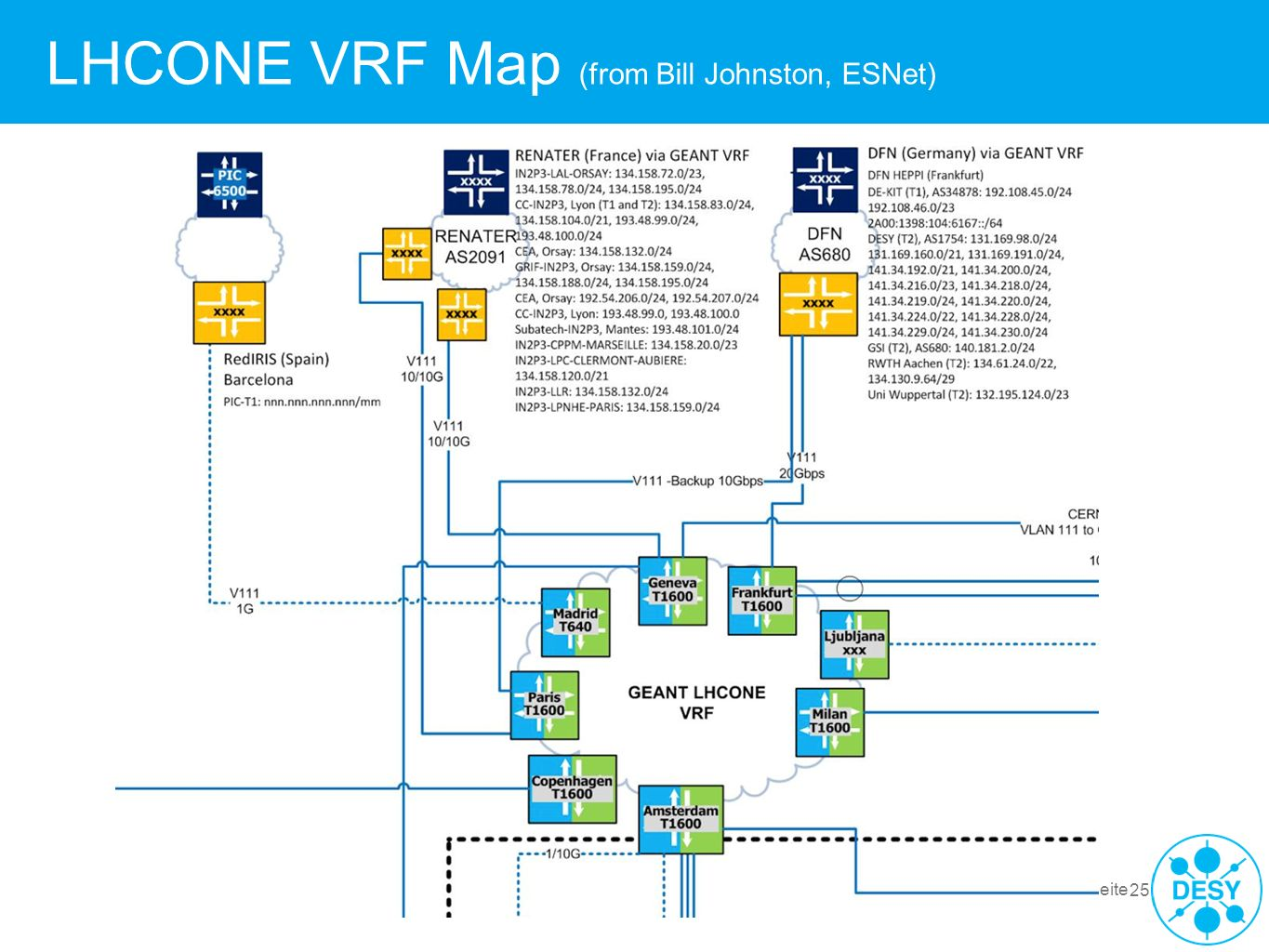 LHCONE VRF Map (from Bill Johnston, ESNet)
