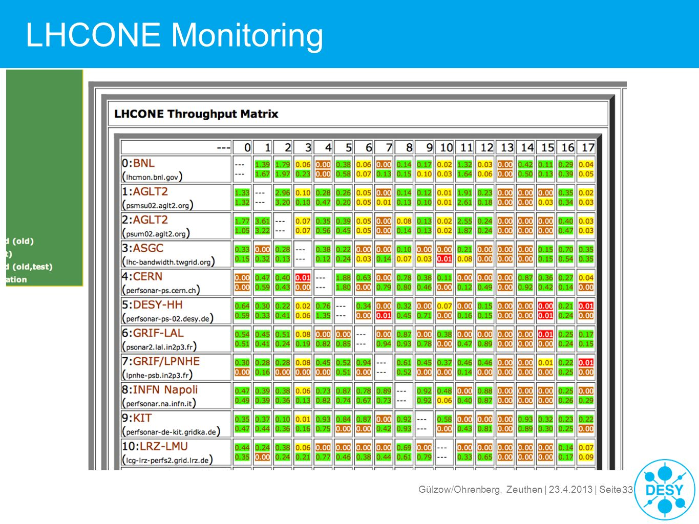 LHCONE Monitoring