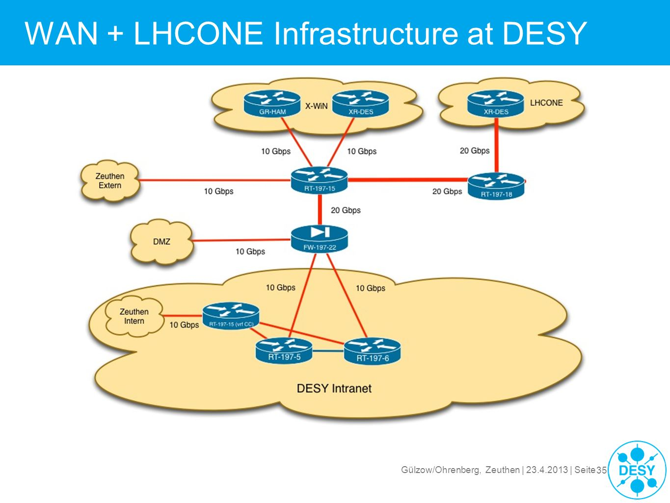 WAN + LHCONE Infrastructure at DESY