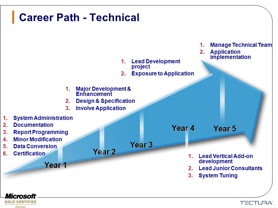 developing a career path in retail 5 career paths for retail workers and visual merchandisers are responsible for developing and executing the floor plans retail career path.