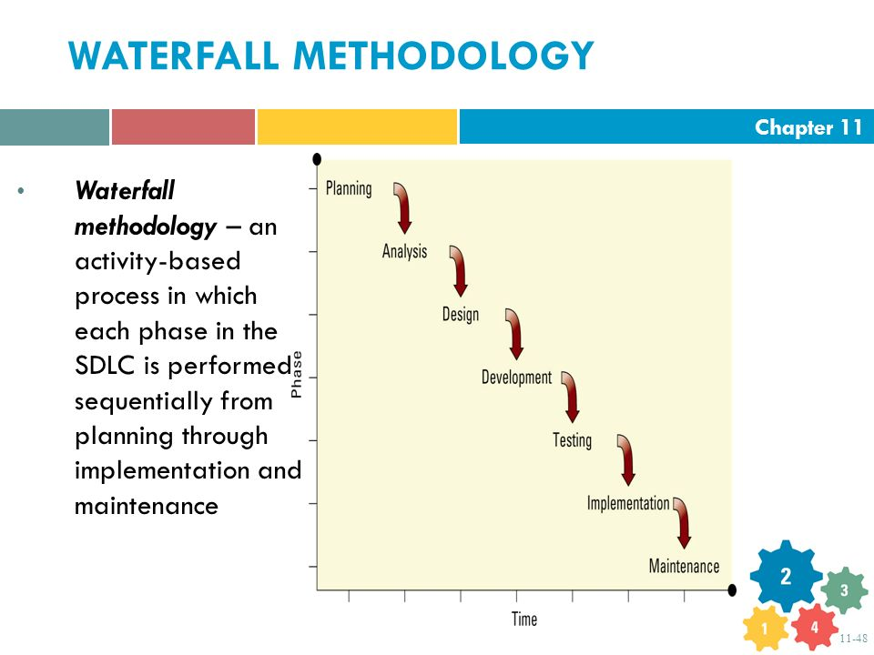 """an overview of the waterfall and extreme programming methodologies in informative technology project Extreme programming  what is the difference between agile and waterfall (traditional) programming  """"it was a very informative class with lots of great examples."""