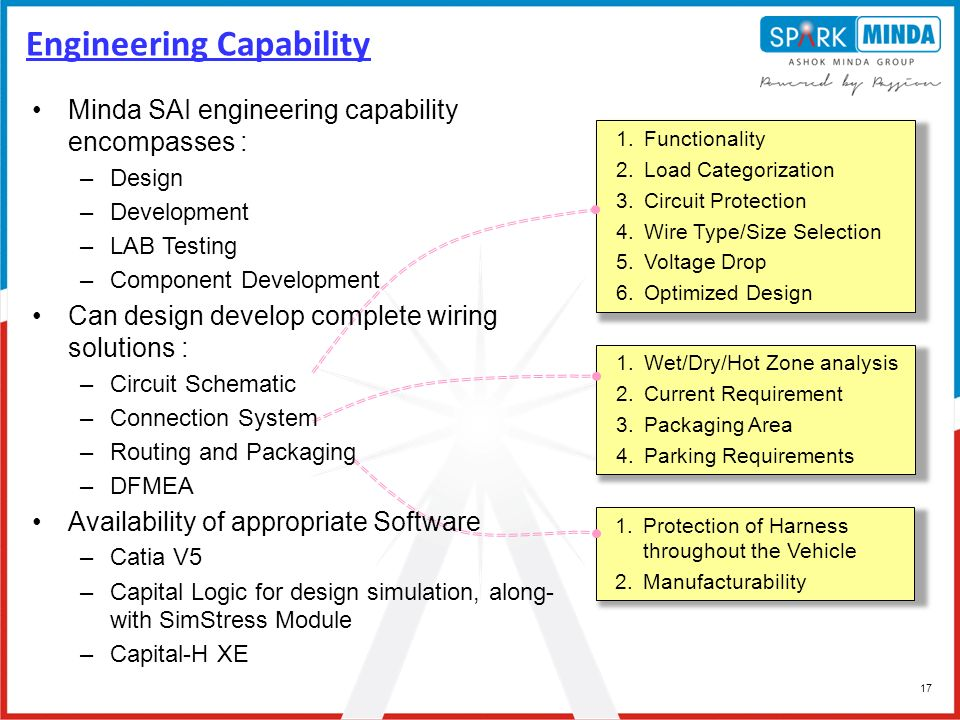 Engineering+Capability a capability presentation ppt video online download minda sai wiring harness at crackthecode.co