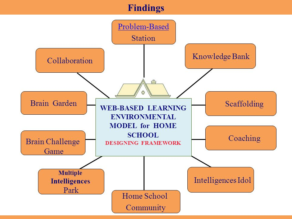 Development of web based learning environmental model ppt video online download for How to learn web designing at home free