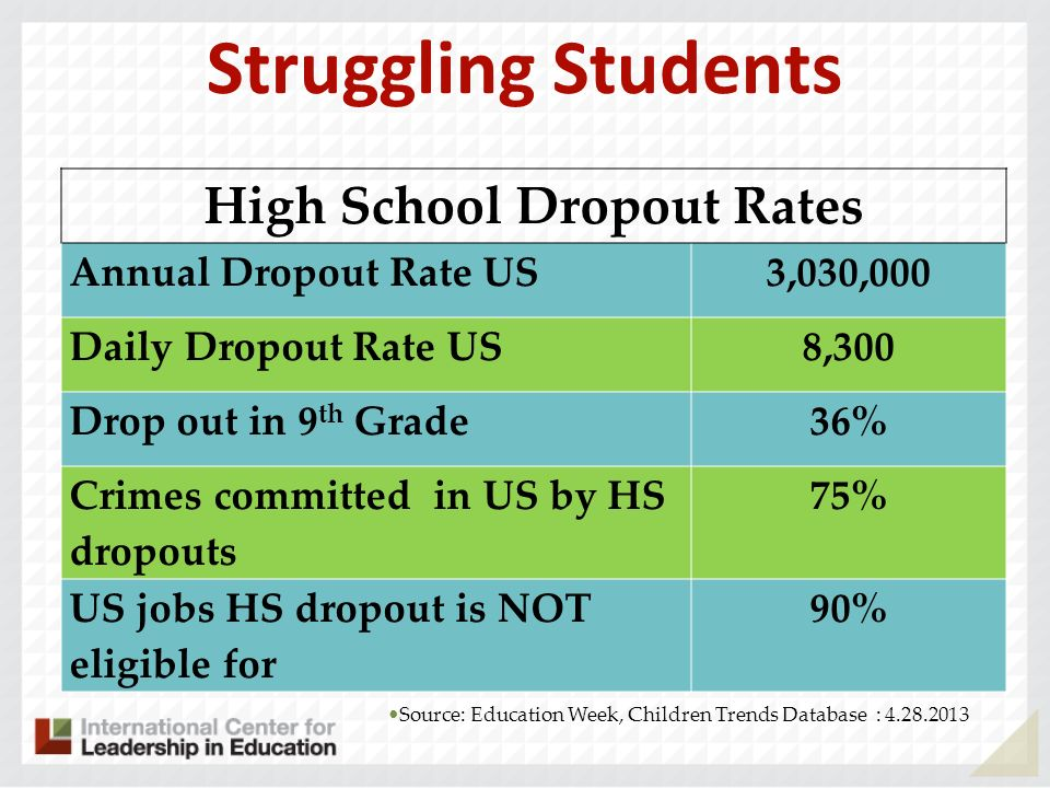 High School Dropout Statistics