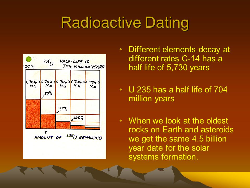 Dating used for 50-200 million year old rocks