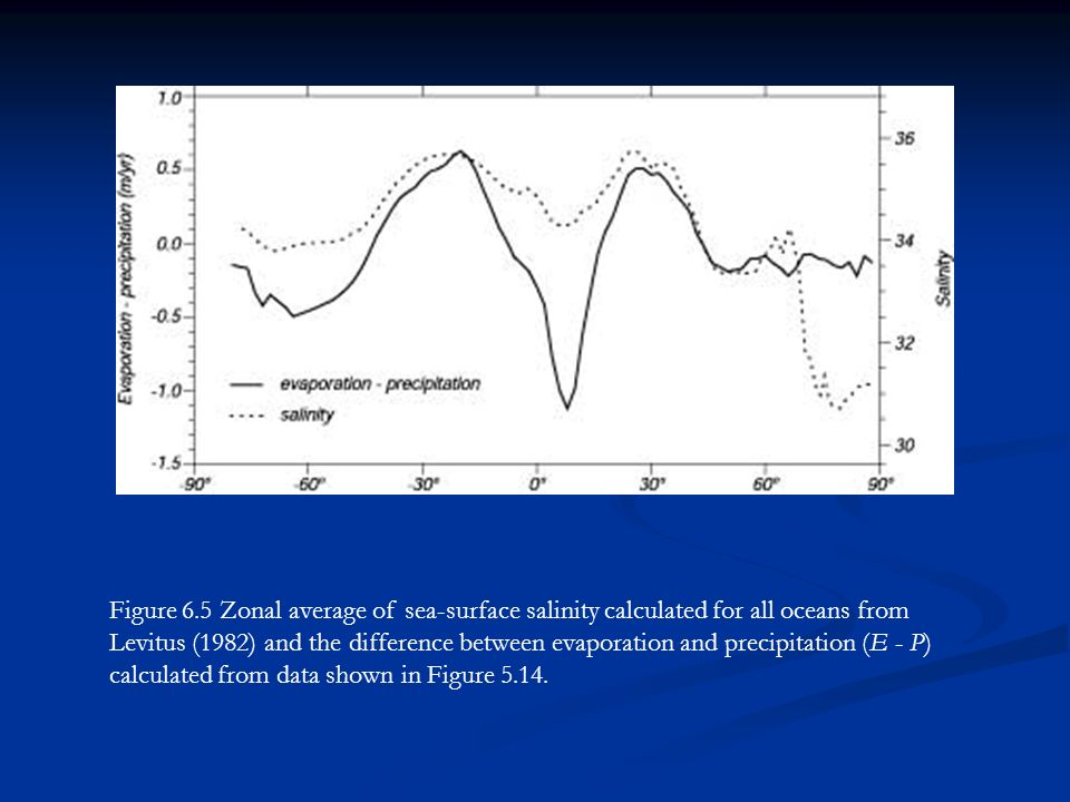 Figure 6.5 Zonal average of sea-surface salinity calculated for all oceans from Levitus (1982) and the difference between evaporation and precipitation (E - P) calculated from data shown in Figure 5.14.