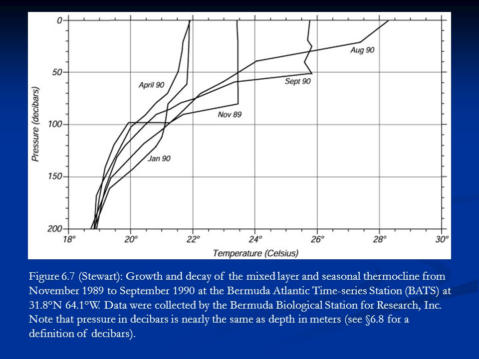 Figure 6.7 (Stewart): Growth and decay of the mixed layer and seasonal thermocline from November 1989 to September 1990 at the Bermuda Atlantic Time-series Station (BATS) at 31.8°N 64.1°W.
