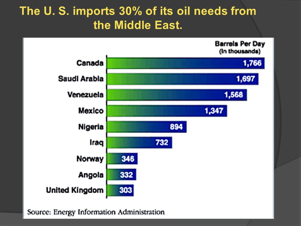oil and its effect on the economies in the middle east Plunging oil prices:  since the upheaval began in the middle east,  in addition to the direct effect on the economies in the gulf states themselves,.