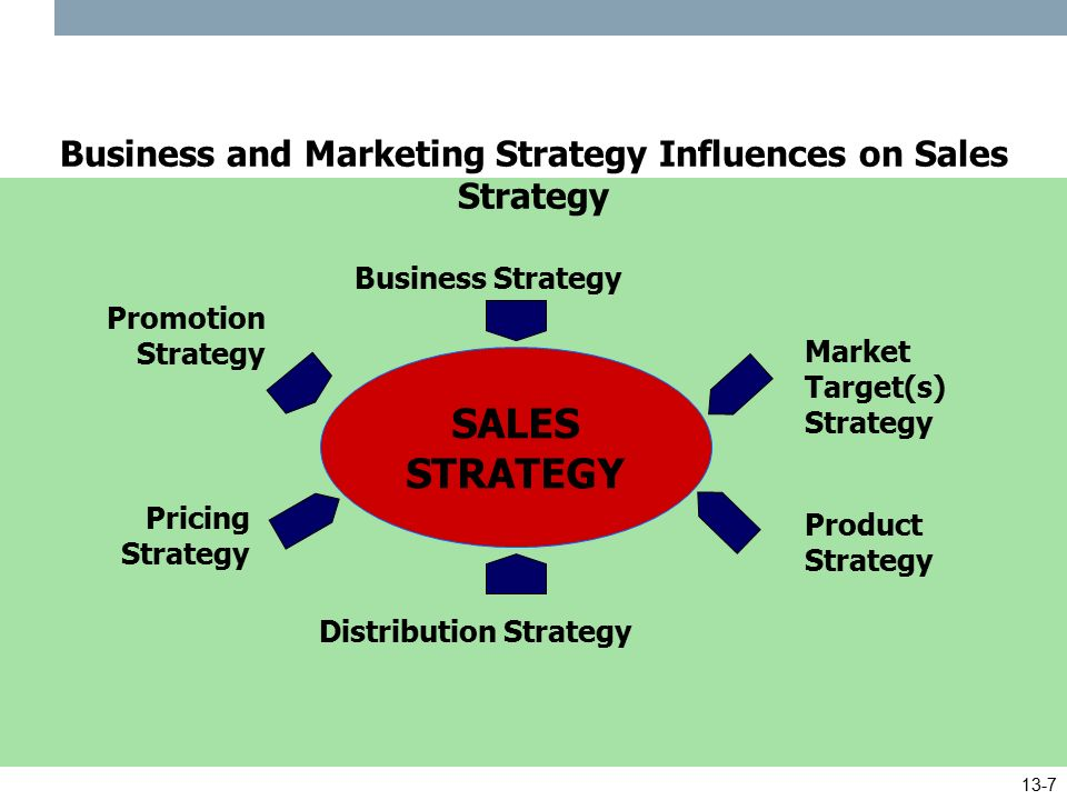 Strategic marketing 1 imperatives for market driven for Sales marketing tactics