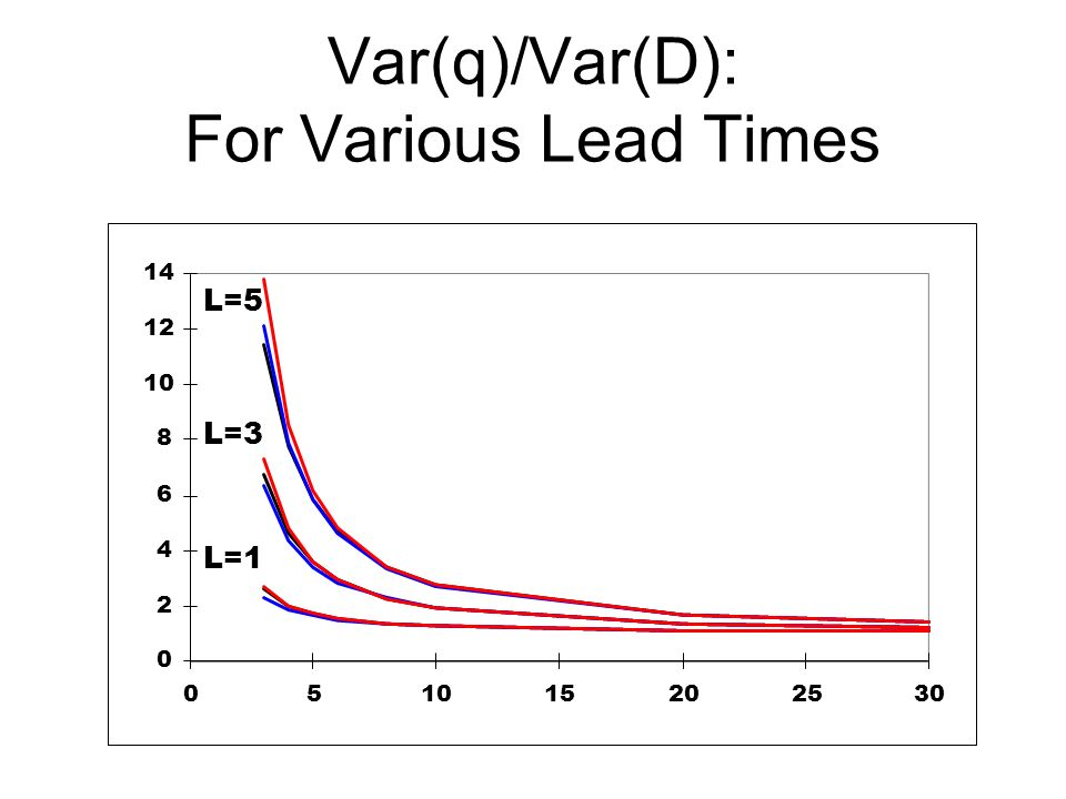 Var(q)/Var(D): For Various Lead Times