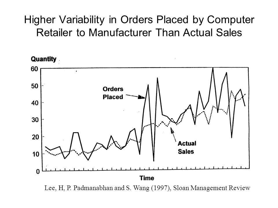 Higher Variability in Orders Placed by Computer Retailer to Manufacturer Than Actual Sales