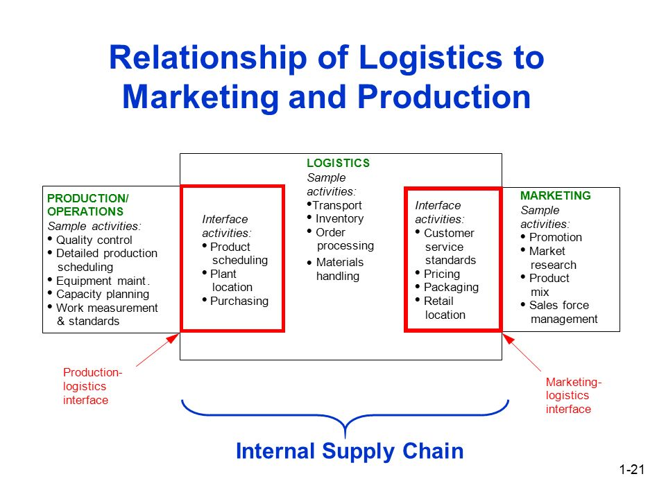 relationship between material requirements planning capacity planning and inventory management Supply chain inventory control: a comparison among jit,  material requirements planning (mrp) and just-in-time (jit)  relationship between the sc parameters and .