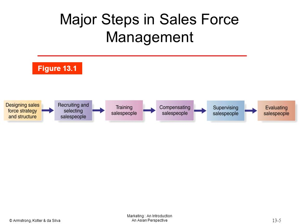 marketing sales mgmt session 4 individual Marketing professional sales entrepreneurship/ self-employment  marketing, sales, and services  as a complete document or for access to individual industry .