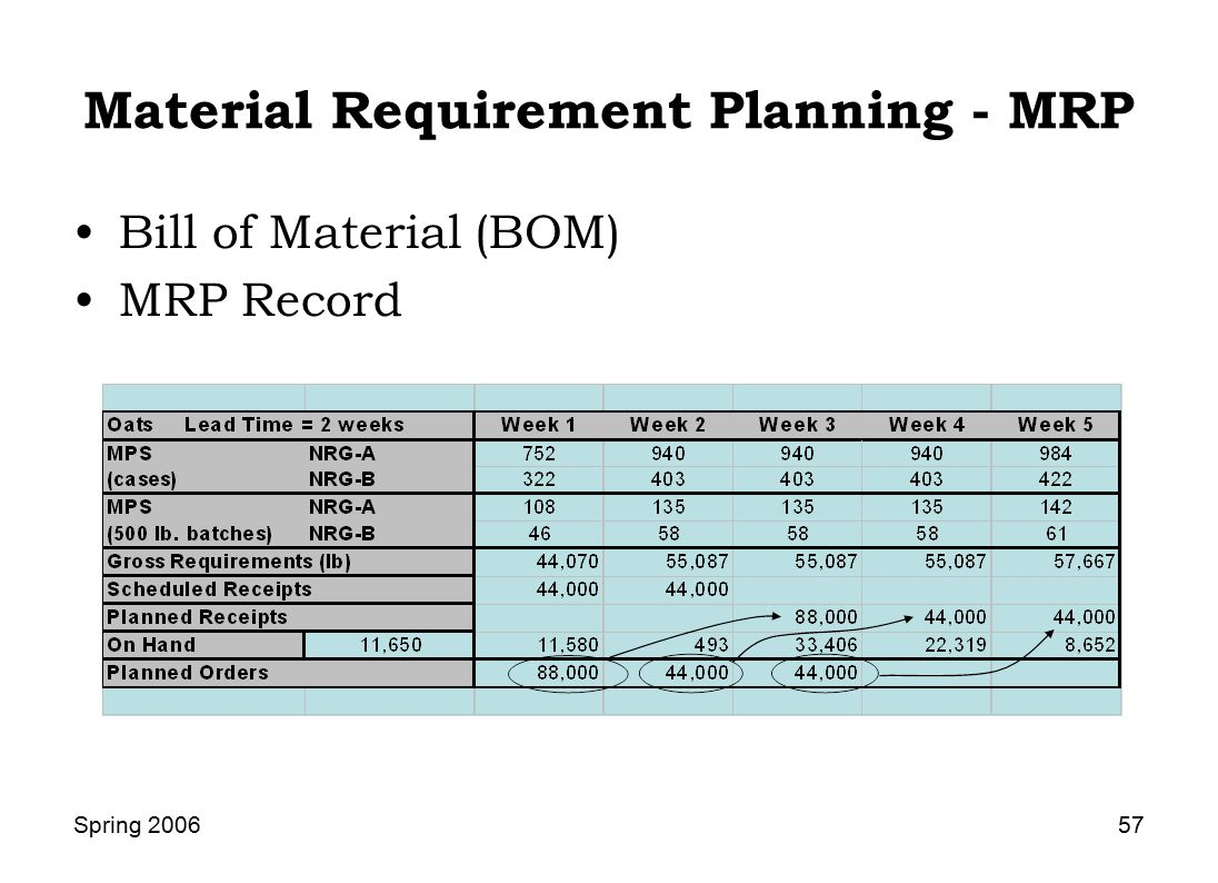 material requirement planning mrp Until orlicky developed the netting algorithm and laid down the core principles of  material requirements planning (mrp), even the largest and.