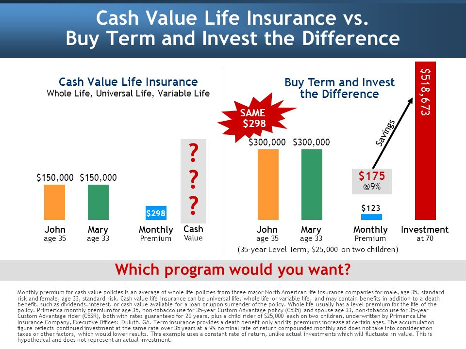 Term Life Insurance Policies