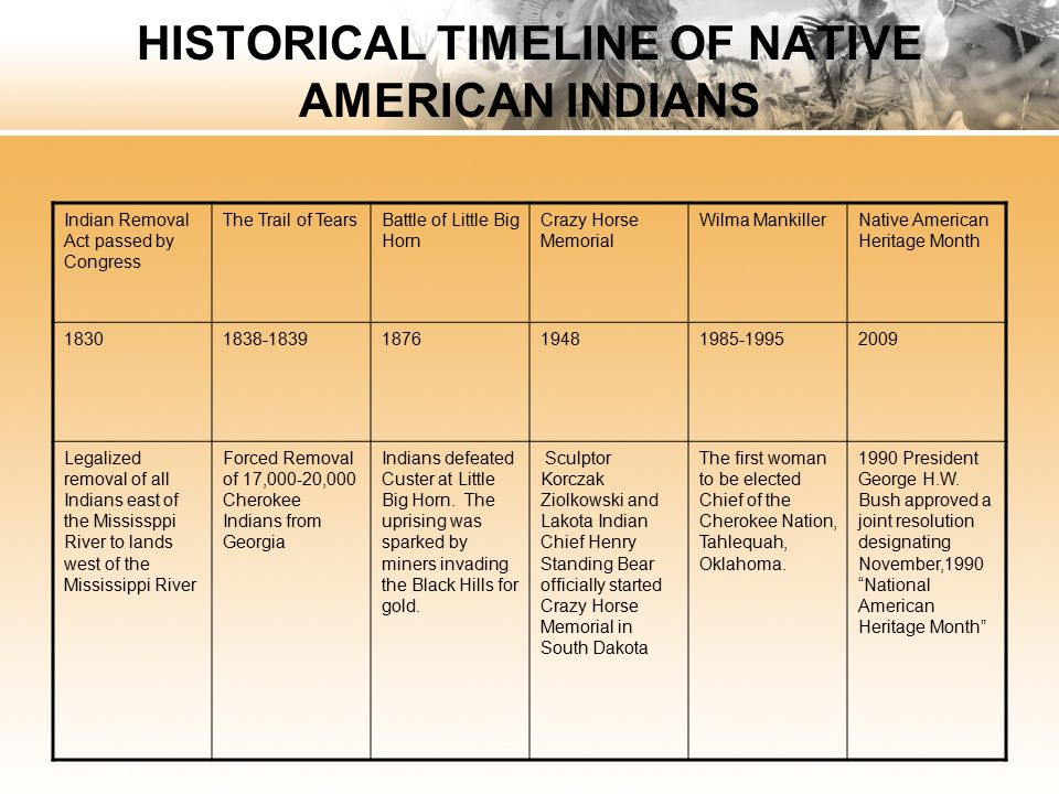 national american n heritage month ppt video online  historical timeline of native american ns