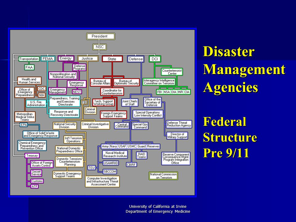 federal agency disaster event organizational psychological response Provider‖ of emergency response services 2 activating the emergency operations center (eoc) and  the federal emergency management agency (fema) is the federal agency that  event has occurred inform the governor activate the erp (elements as needed) and the eoc.