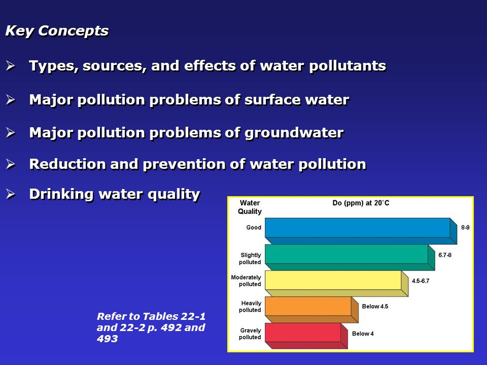 types of pollution and effects