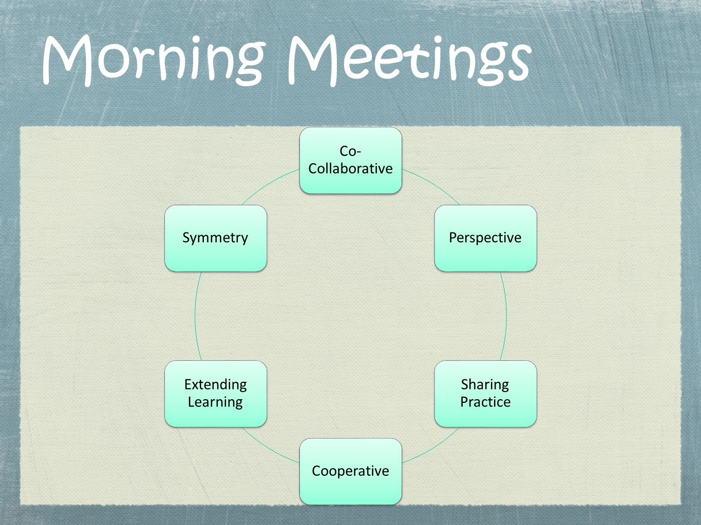 Morning Meetings Co-Collaborative Perspective Sharing Practice