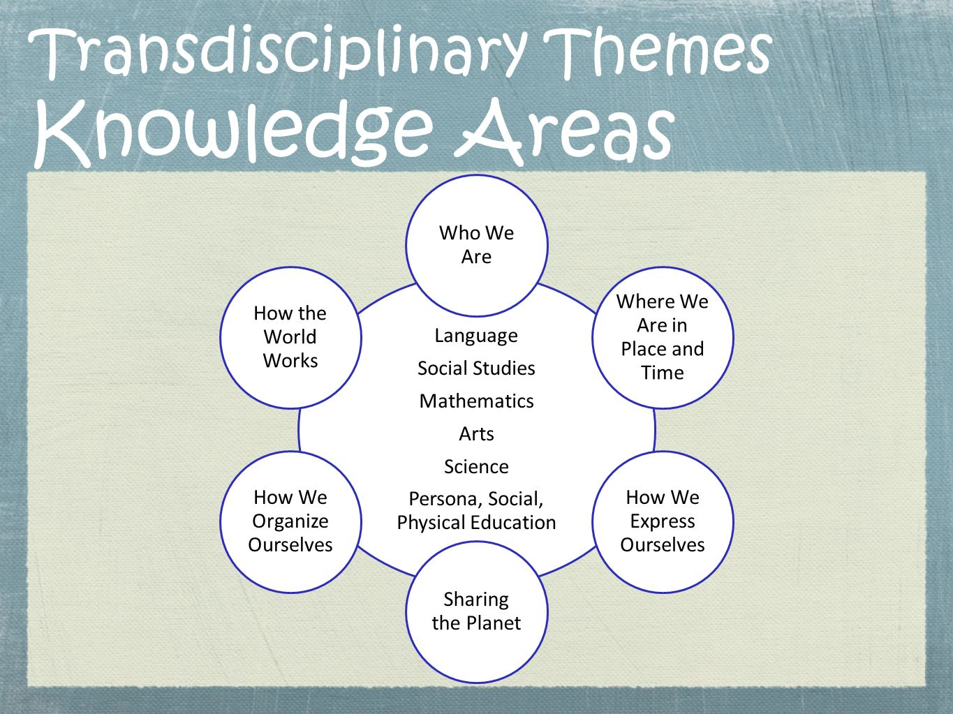 Transdisciplinary Themes Knowledge Areas