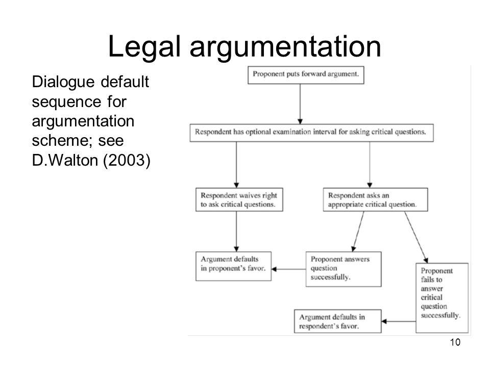 Legal argumentation Dialogue default sequence for argumentation scheme; see D.Walton (2003)