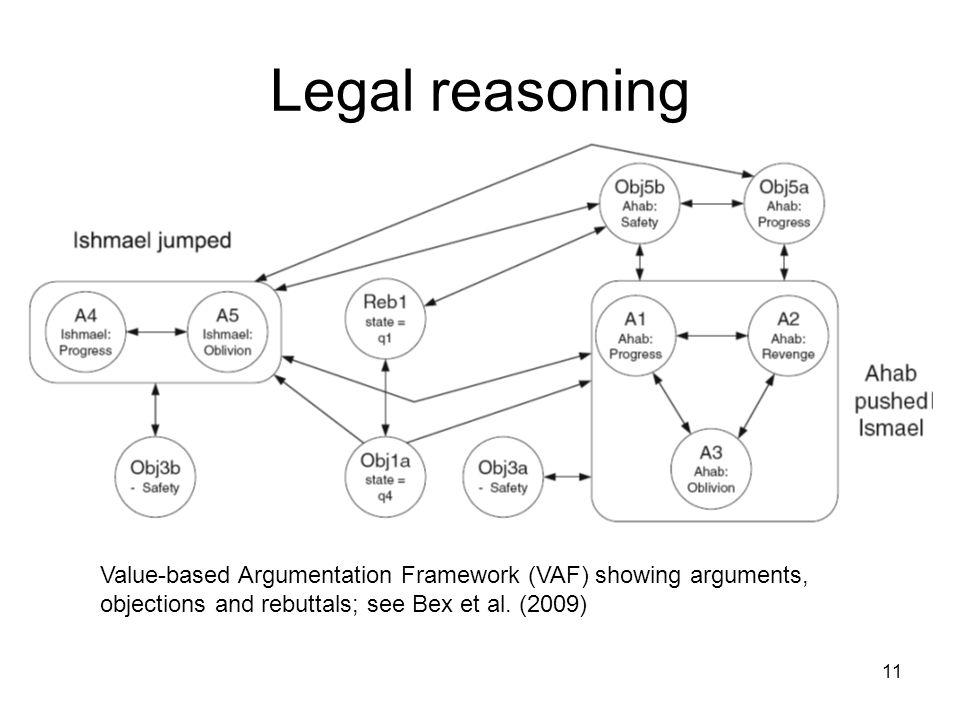 Legal reasoning Value-based Argumentation Framework (VAF) showing arguments, objections and rebuttals; see Bex et al.