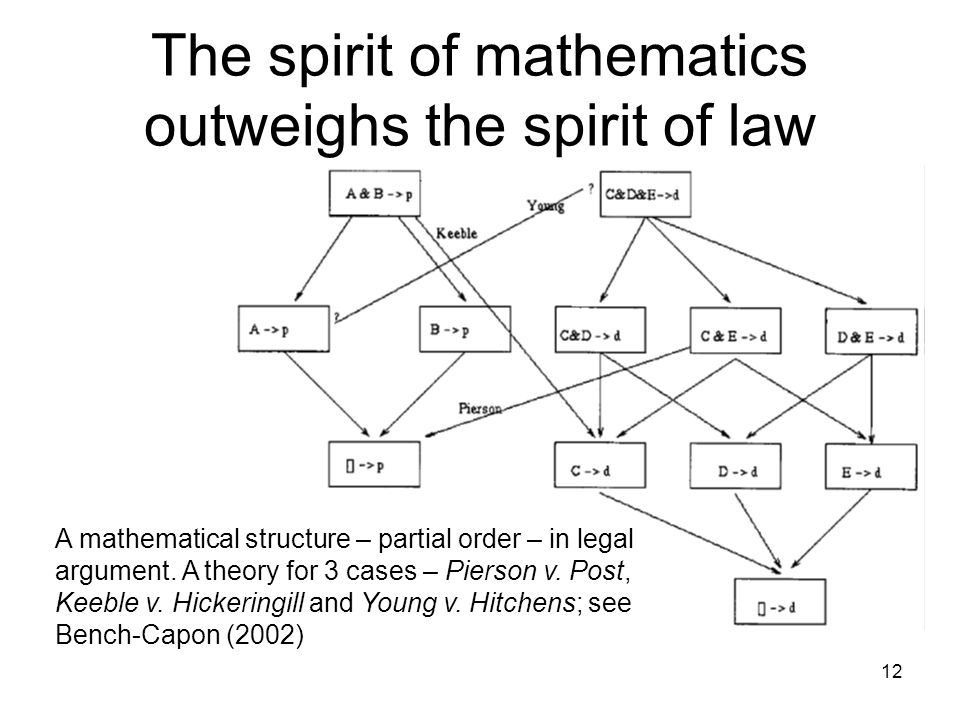 The spirit of mathematics outweighs the spirit of law