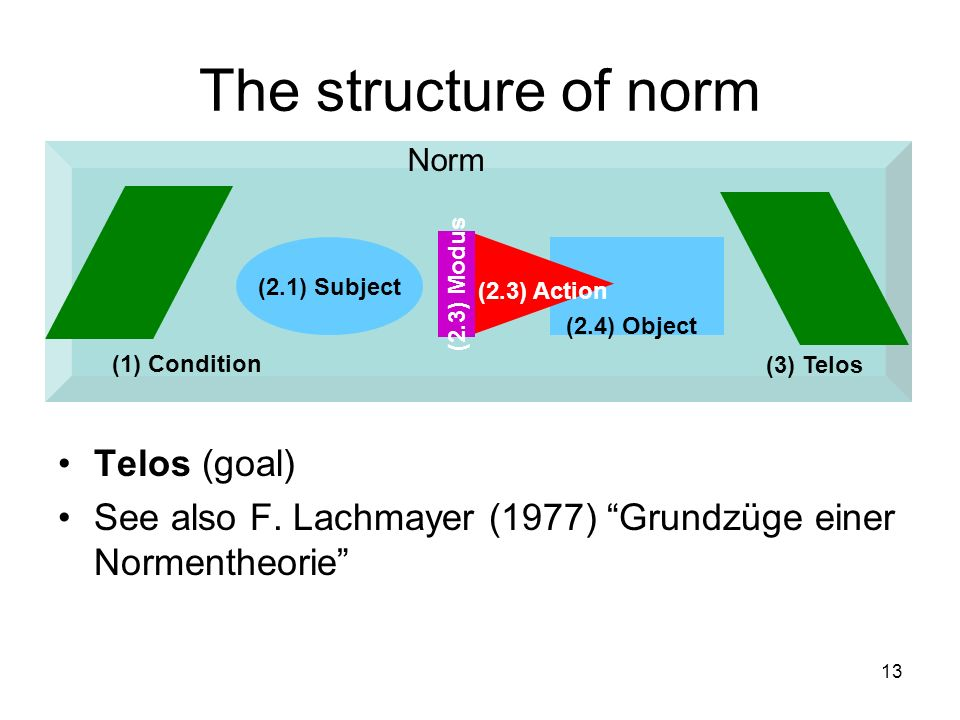 The structure of norm Telos (goal)