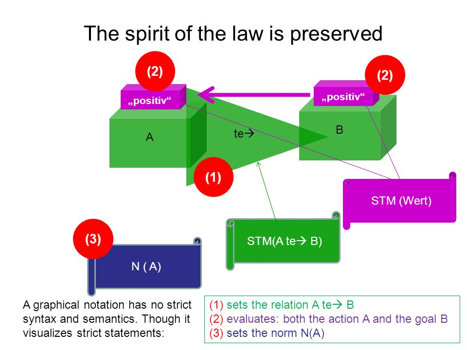The spirit of the law is preserved