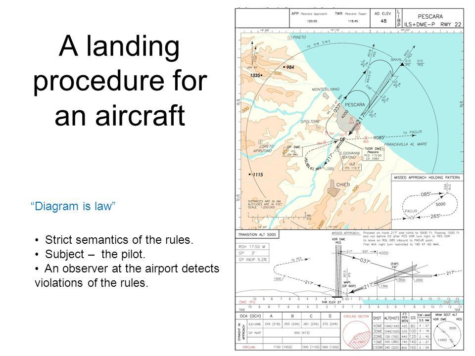 A landing procedure for an aircraft