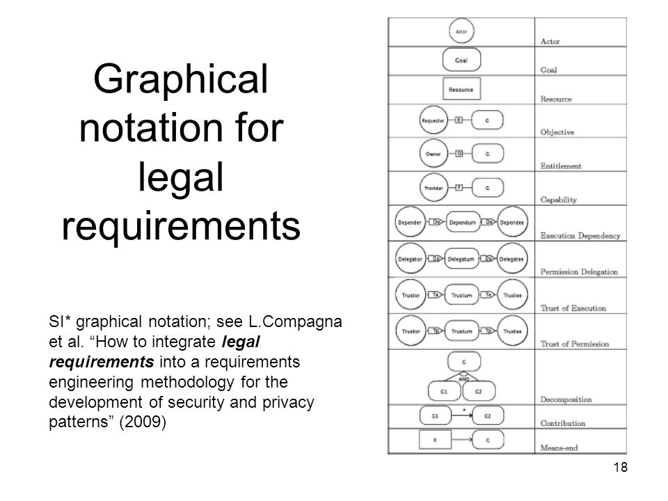 Graphical notation for legal requirements