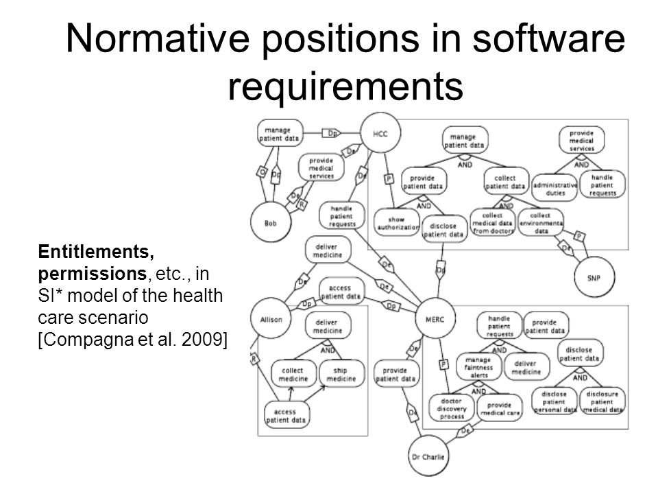 Normative positions in software requirements