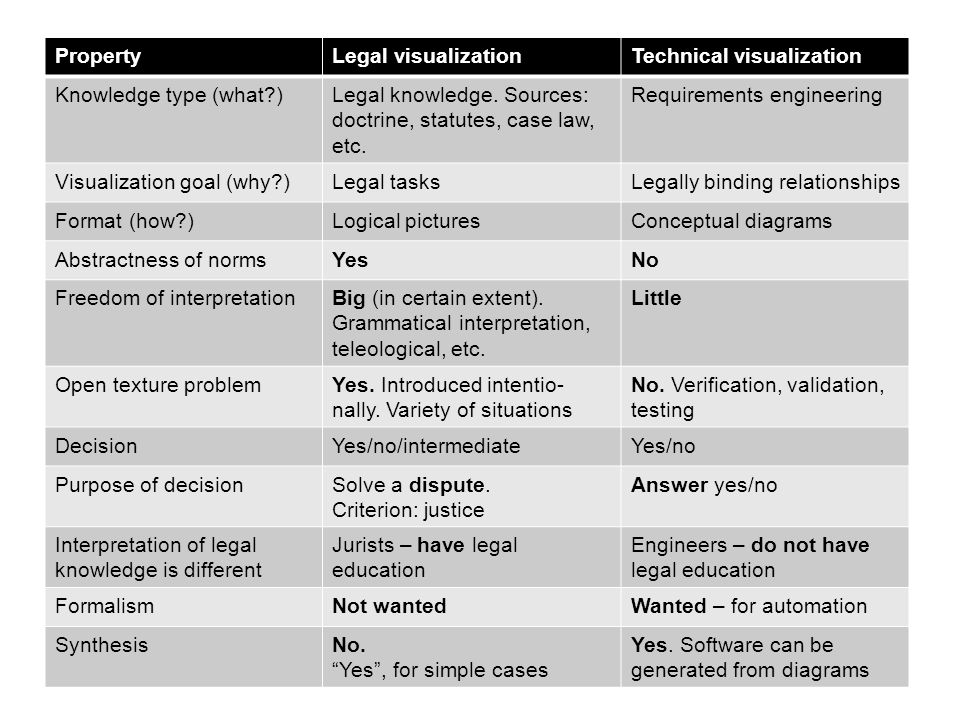 Property Legal visualization. Technical visualization. Knowledge type (what ) Legal knowledge. Sources: doctrine, statutes, case law, etc.