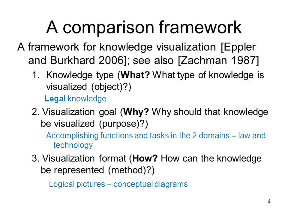 A comparison framework