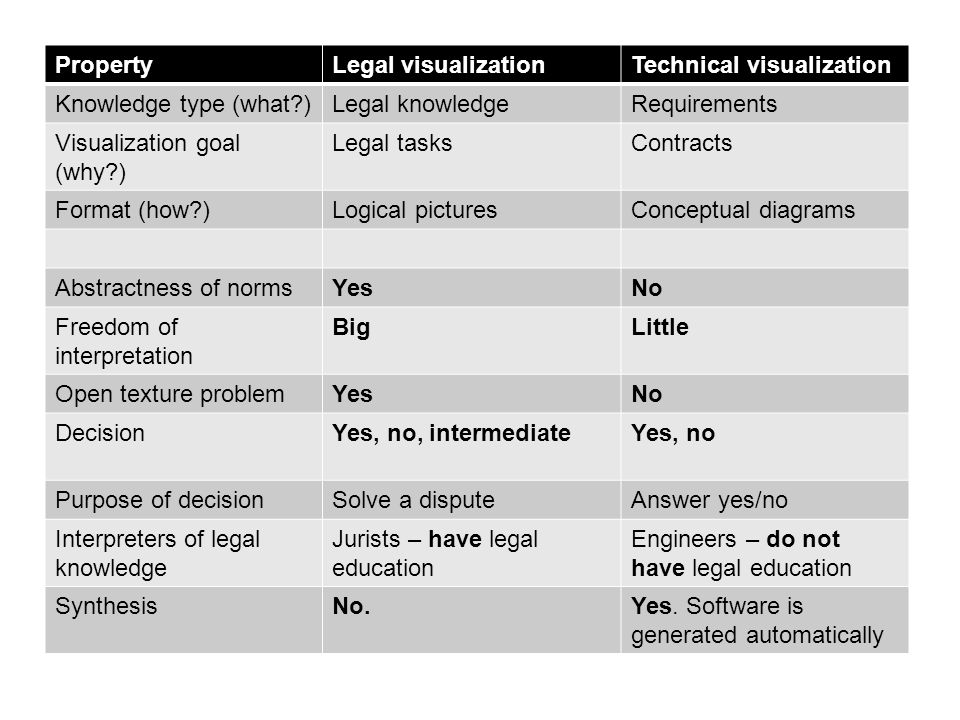 Property Legal visualization. Technical visualization. Knowledge type (what ) Legal knowledge. Requirements.
