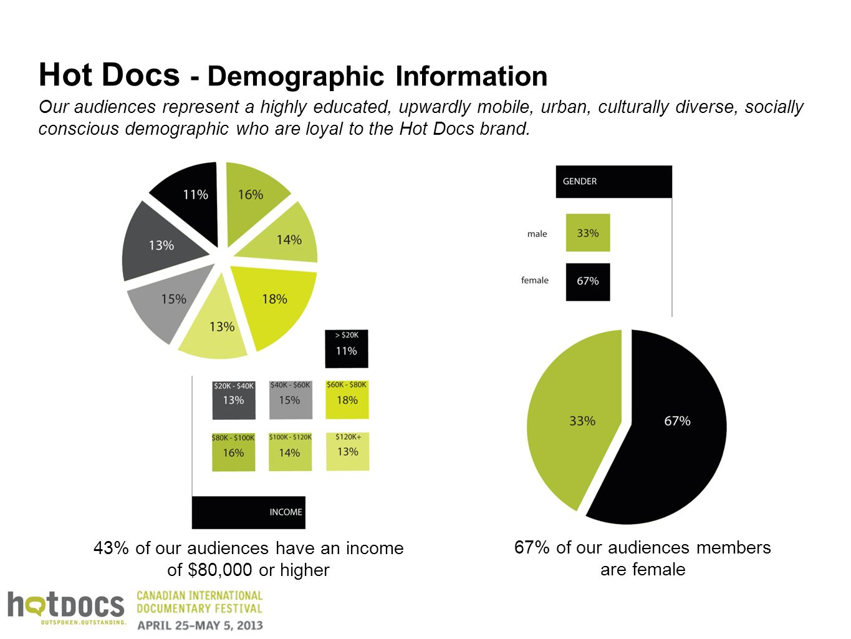 Hot Docs - Demographic Information