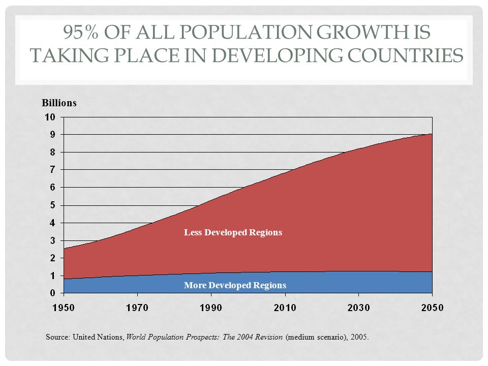 95% of all population growth is taking place in Developing Countries