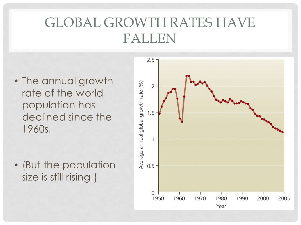 Global growth rates have fallen