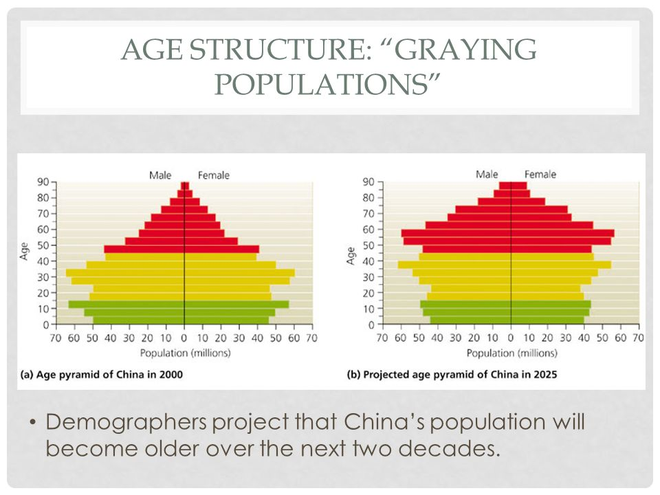 Age structure: Graying populations