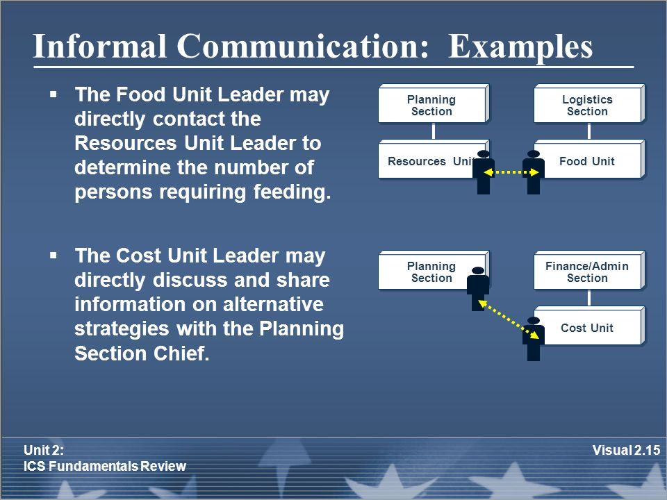 informal communication essay Types of informal communication 5 more about formal and informal meetings, an outline essay what is the difference between formal and informal power.
