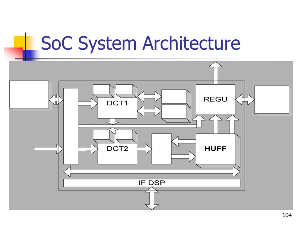 SoC System Architecture