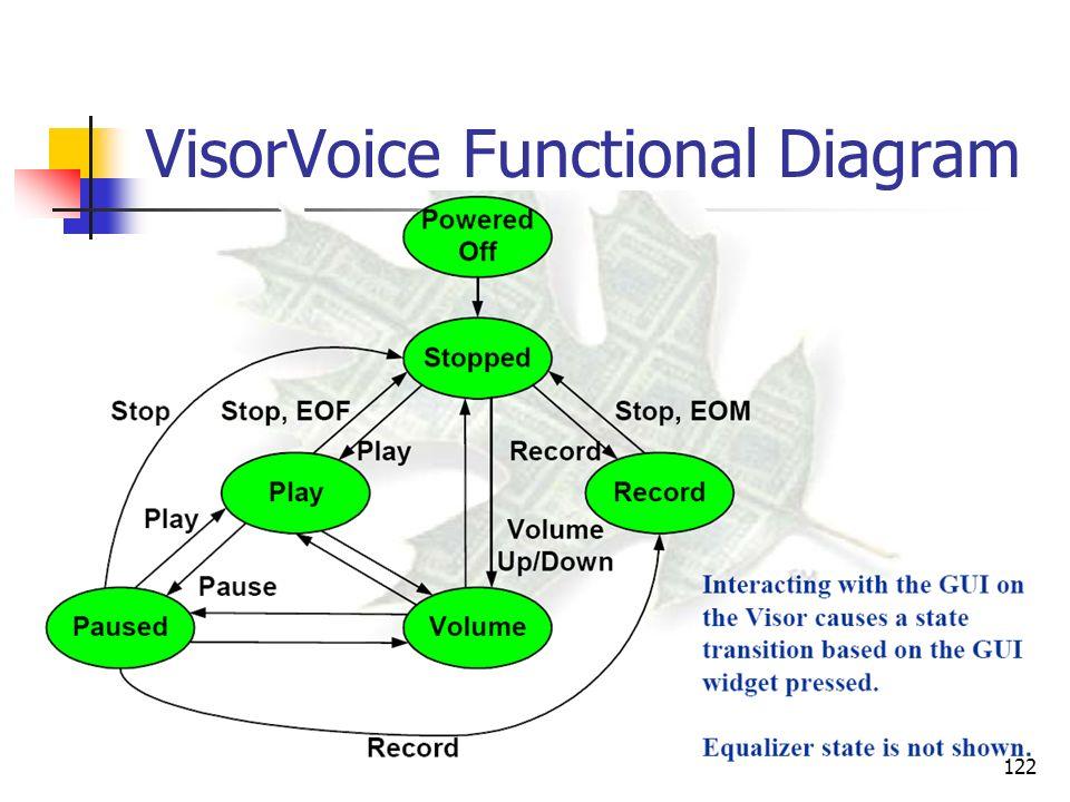 VisorVoice Functional Diagram