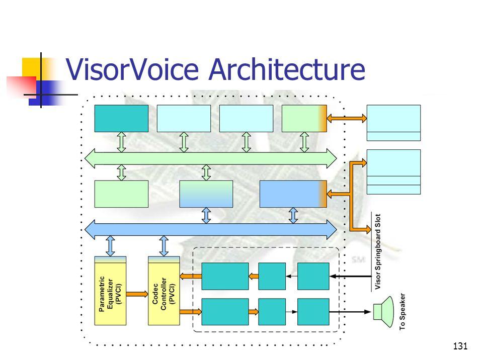 VisorVoice Architecture