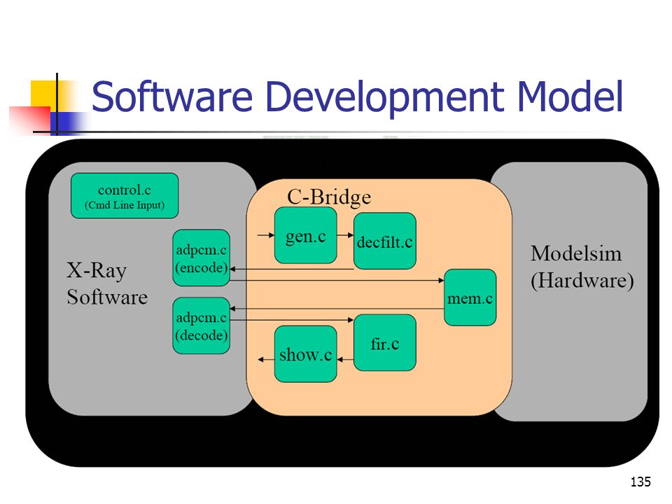 Software Development Model