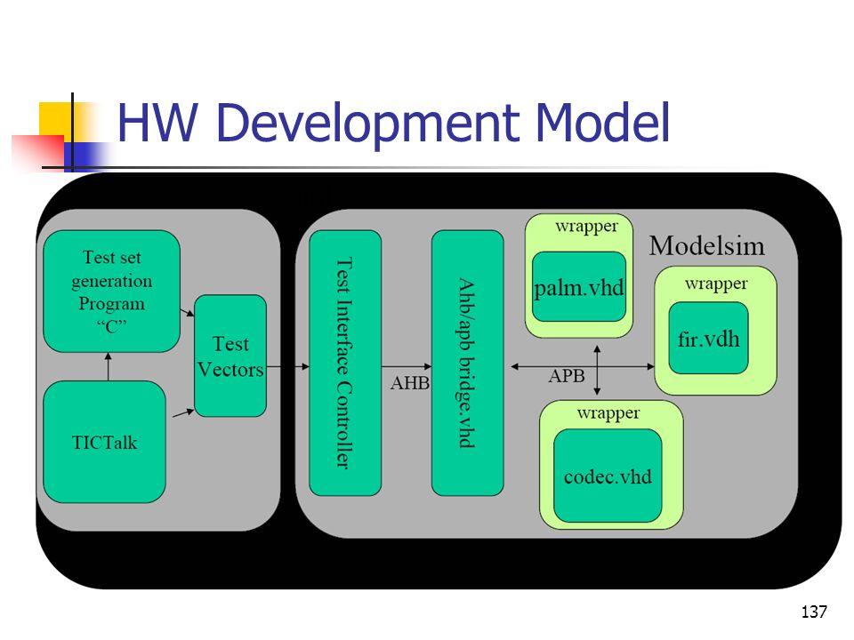 HW Development Model