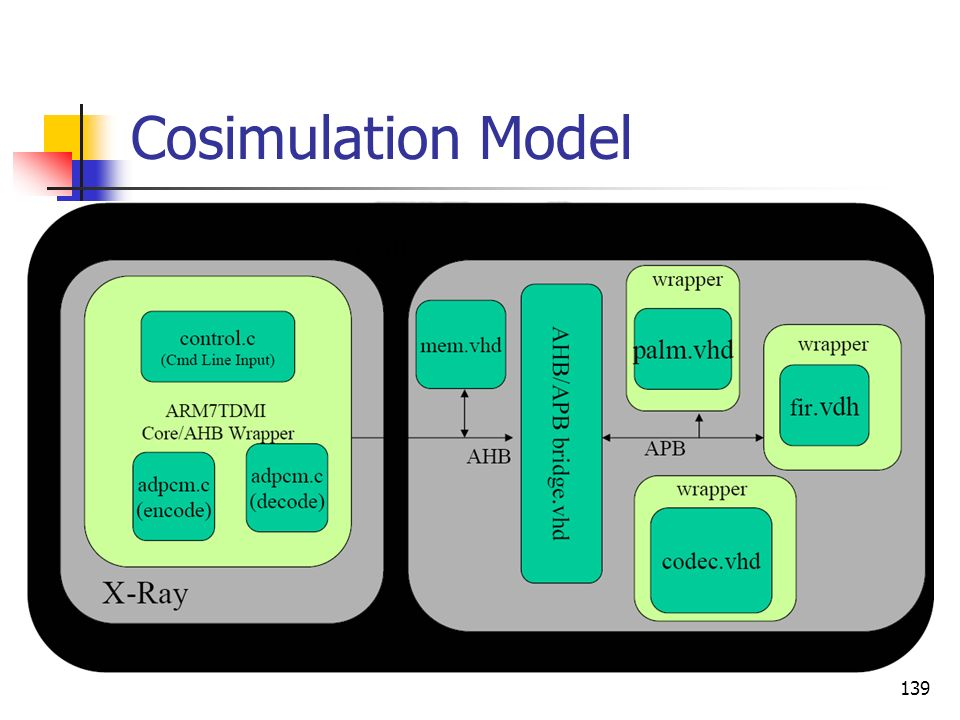 Cosimulation Model