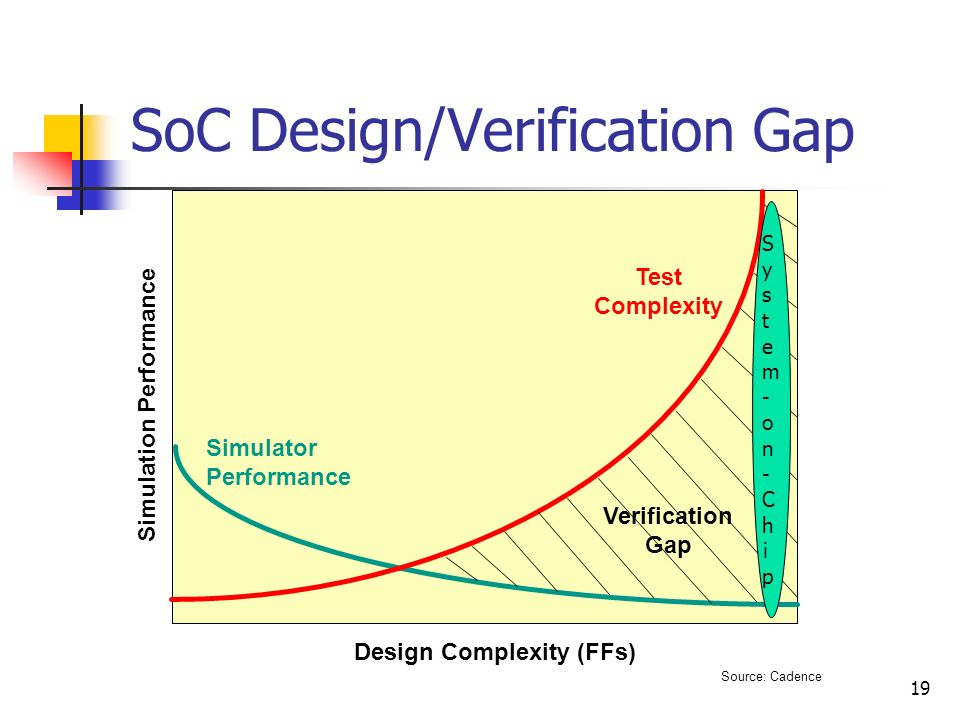 SoC Design/Verification Gap